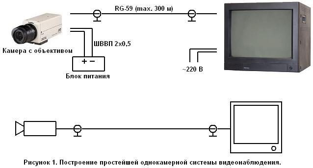 Простая система видеонаблюдения
